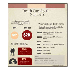 Statistical Overview Of The Death Care Industry